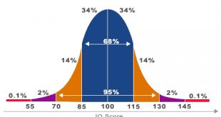 Chỉ số IQ trung bình của người Việt Nam