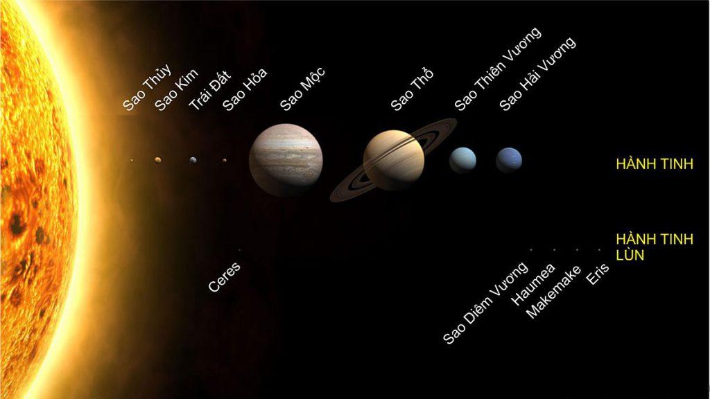 Hệ mặt trời gồm có 8 hành tinh